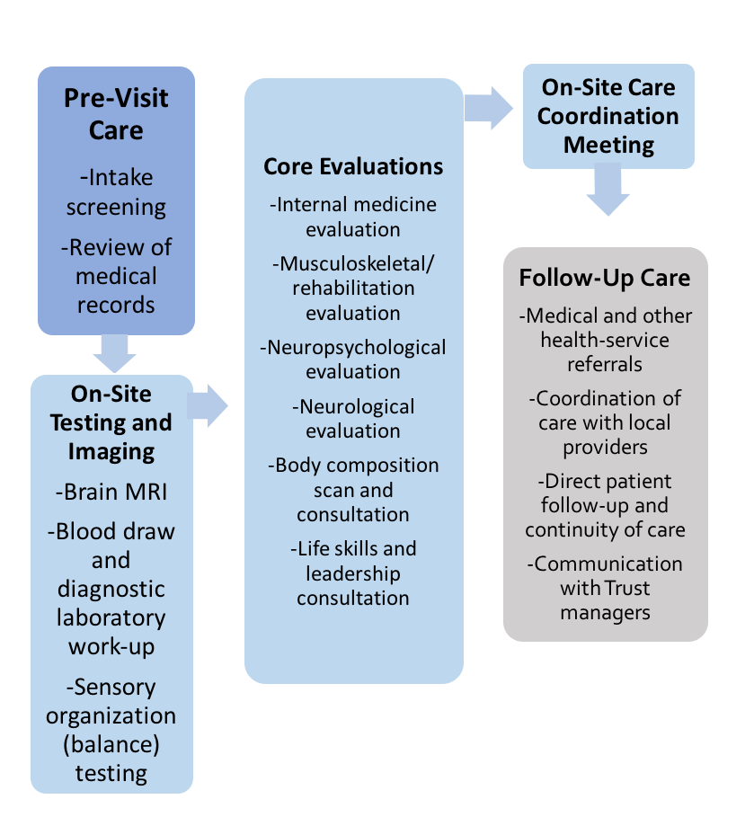 Milestone Wellness Assessment – Program Services | Center for the